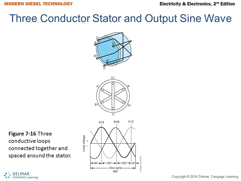 Copyright © 2014 Delmar, Cengage Learning Three Conductor Stator and Output Sine Wave Figure 7-16 Three conductive loops connected together and spaced