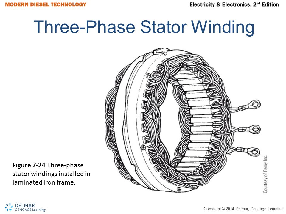 Copyright © 2014 Delmar, Cengage Learning Three-Phase Stator Winding Figure 7-24 Three-phase stator windings installed in laminated iron frame.
