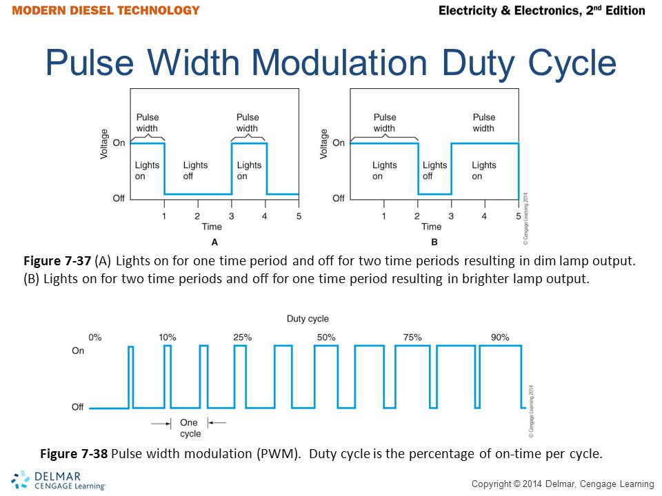 Copyright © 2014 Delmar, Cengage Learning Pulse Width Modulation Duty Cycle Figure 7-37 (A) Lights on for one time period and off for two time periods