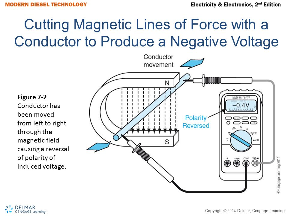 Copyright © 2014 Delmar, Cengage Learning Three-Phase Power Three-phase alternators have three conductive loops Each loop is place 120° apart (360°÷3=120°) Each loop will form a single sine wave voltage form with every revolution of the rotor