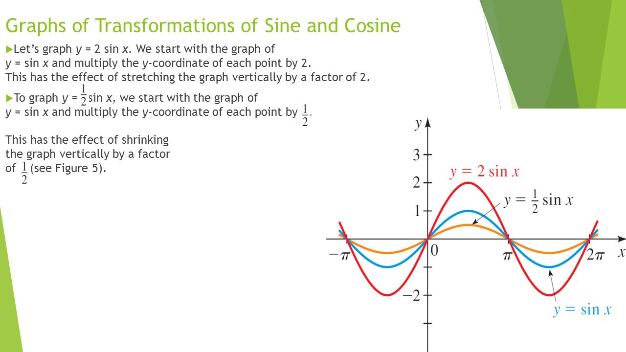 Graphs of Transformations of Sine and Cosine  Let's graph y = 2 sin x. We start with the graph of y = sin x and multiply the y-coordinate of each poi