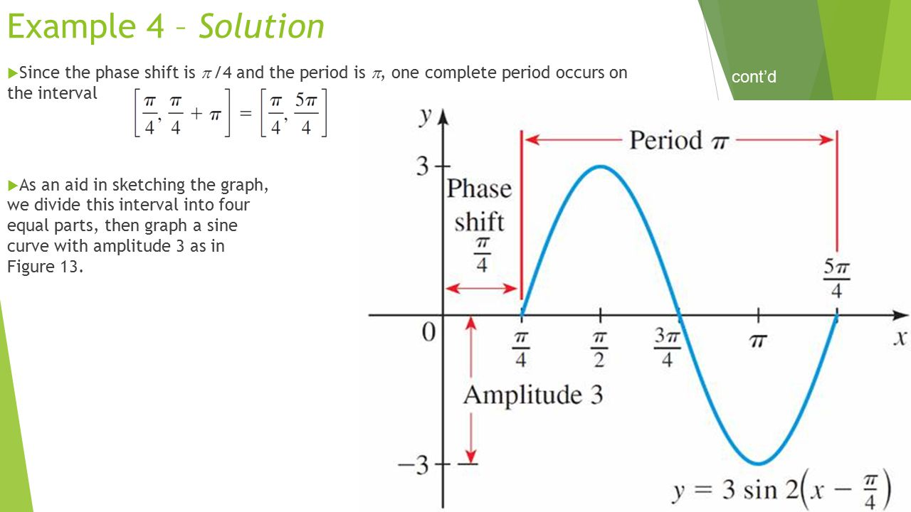 Example 4 – Solution  Since the phase shift is  /4 and the period is , one complete period occurs on the interval  As an aid in sketching the grap