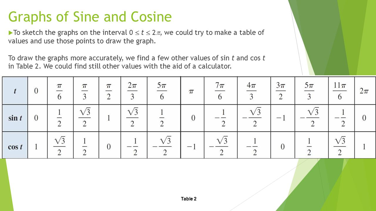 Graphs of Sine and Cosine  Now we use this information to graph the functions sin t and cos t for t between 0 and 2  in Figures 2 and 3.