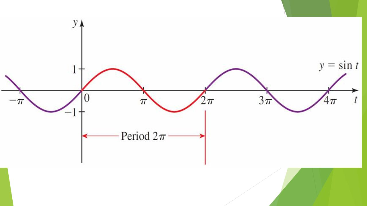 Graphs of Sine and Cosine  These are the graphs of one period.
