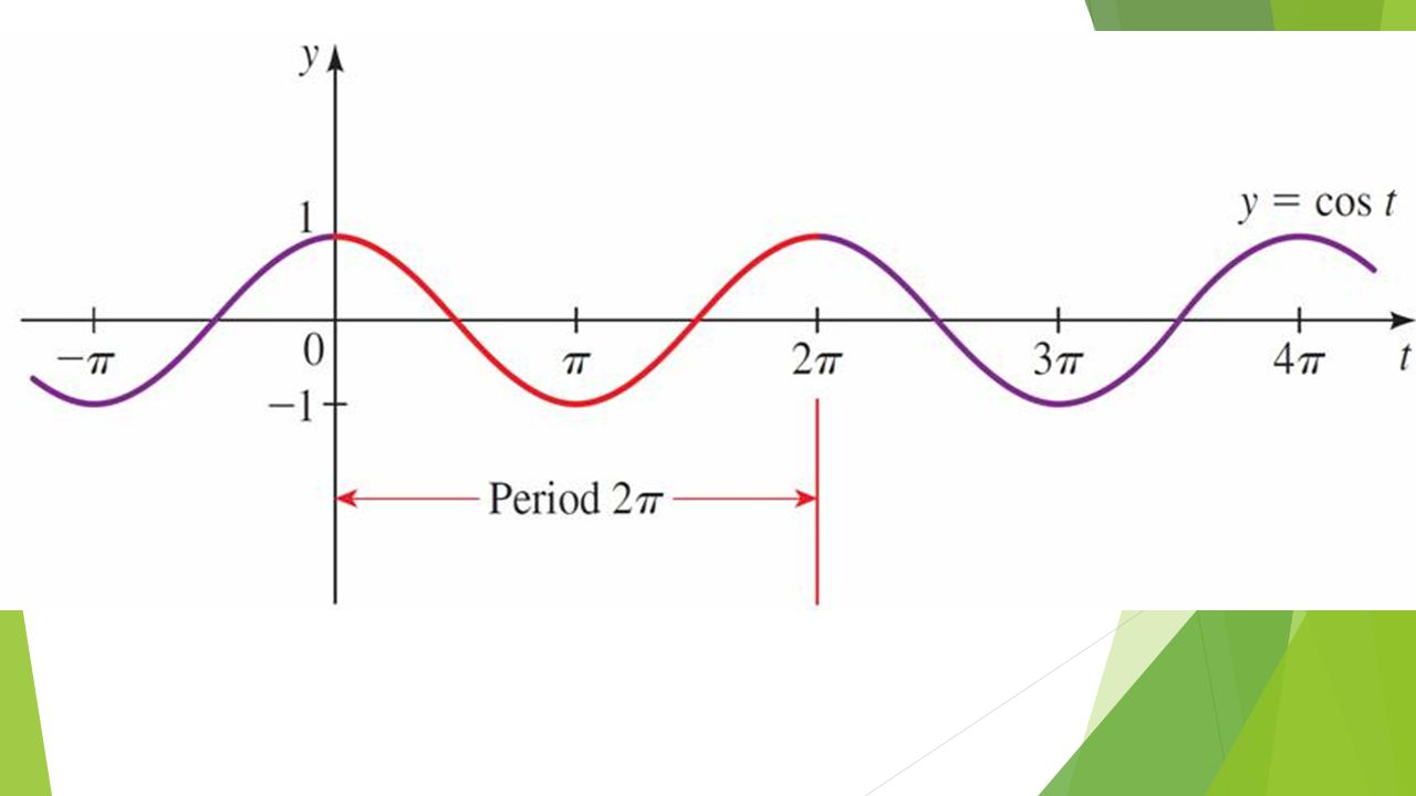 Graphs of Transformations of Sine and Cosine  We see that the effect is to shrink the graph horizontally if k > 1 or to stretch the graph horizontally if k < 1.