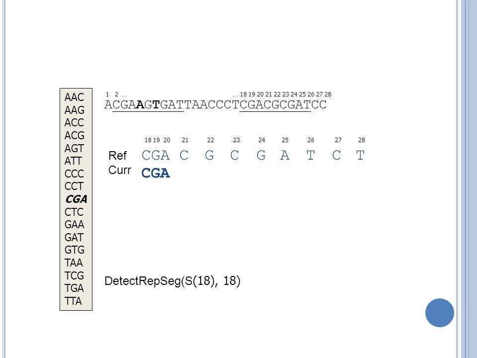 ACGAAGTGATTAACCCTCGACGCGATCC 18 19 20 21 22 23 24 25 26 27 28 … 18 19 20 21 22 23 24 25 26 27 28 CGA C G C G A T C T DetectRepSeg(S (18), 18) AAC AAG ACC ACG AGT ATT CCC CCT CGA CTC GAA GAT GTG TAA TCG TGA TTA CGA 1 2 … Ref Curr