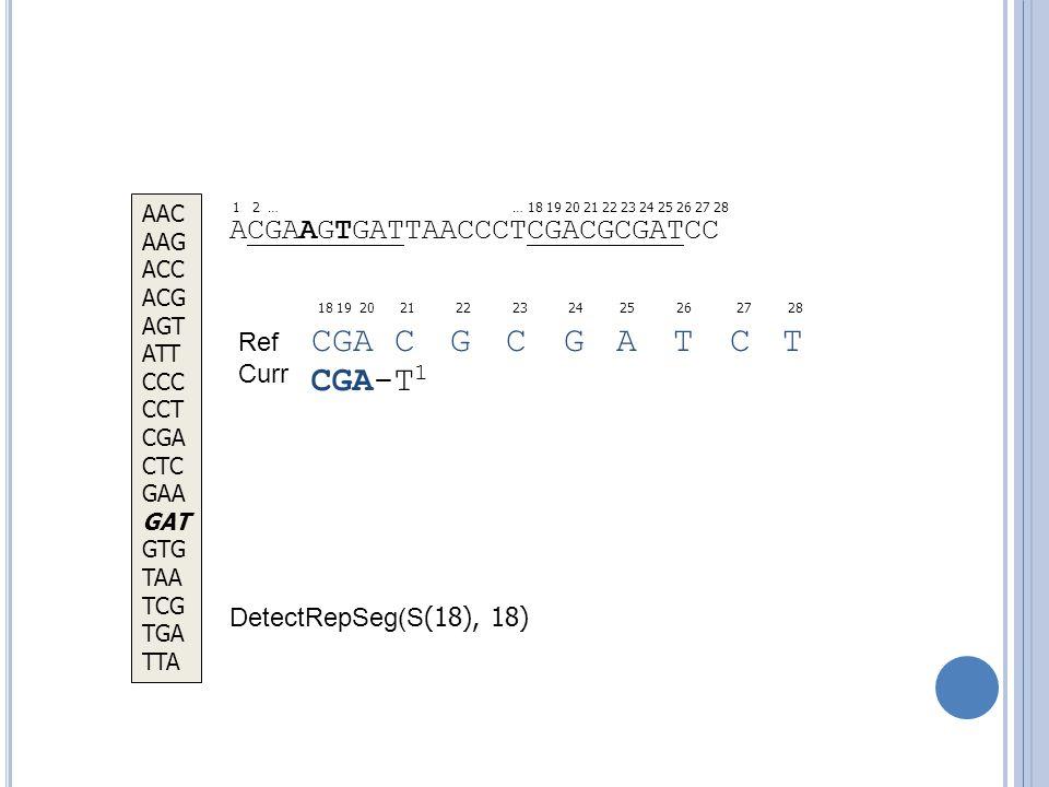 ACGAAGTGATTAACCCTCGACGCGATCC 18 19 20 21 22 23 24 25 26 27 28 … 18 19 20 21 22 23 24 25 26 27 28 CGA C G C G A T C T DetectRepSeg(S (18), 18) AAC AAG ACC ACG AGT ATT CCC CCT CGA CTC GAA GAT GTG TAA TCG TGA TTA CGA-T 1 1 2 … Ref Curr