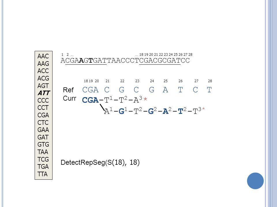 ACGAAGTGATTAACCCTCGACGCGATCC 18 19 20 21 22 23 24 25 26 27 28 … 18 19 20 21 22 23 24 25 26 27 28 CGA C G C G A T C T DetectRepSeg(S (18), 18) AAC AAG ACC ACG AGT ATT CCC CCT CGA CTC GAA GAT GTG TAA TCG TGA TTA CGA-T 1 -T 2 -A 3 * A 1 -G 1 -T 2 -G 2 -A 2 -T 2 -T 3* C 2 -C 2 -C 3 * G 3 * 1 2 … Ref Curr