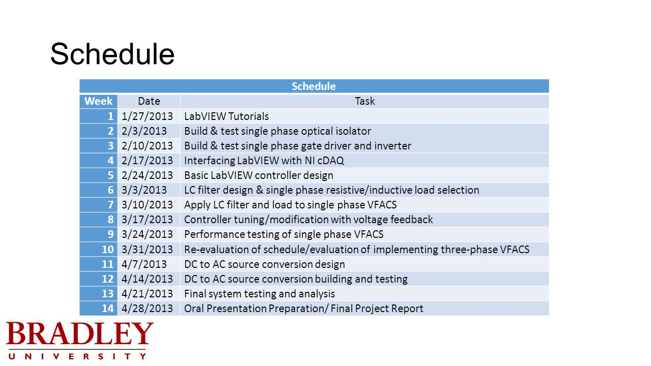 Schedule WeekDateTask 11/27/2013LabVIEW Tutorials 22/3/2013 Build & test single phase optical isolator Build & test single phase gate driver and inverter 32/10/2013 42/17/2013Interfacing LabVIEW with NI cDAQ 52/24/2013Basic LabVIEW controller design 63/3/2013LC filter design & single phase resistive/inductive load selection 73/10/2013Apply LC filter and load to single phase VFACS 83/17/2013Controller tuning/modification with voltage feedback 93/24/2013Performance testing of single phase VFACS 103/31/2013Re-evaluation of schedule/evaluation of implementing three-phase VFACS 114/7/2013DC to AC source conversion design 124/14/2013DC to AC source conversion building and testing 134/21/2013Final system testing and analysis 144/28/2013Oral Presentation Preparation/ Final Project Report