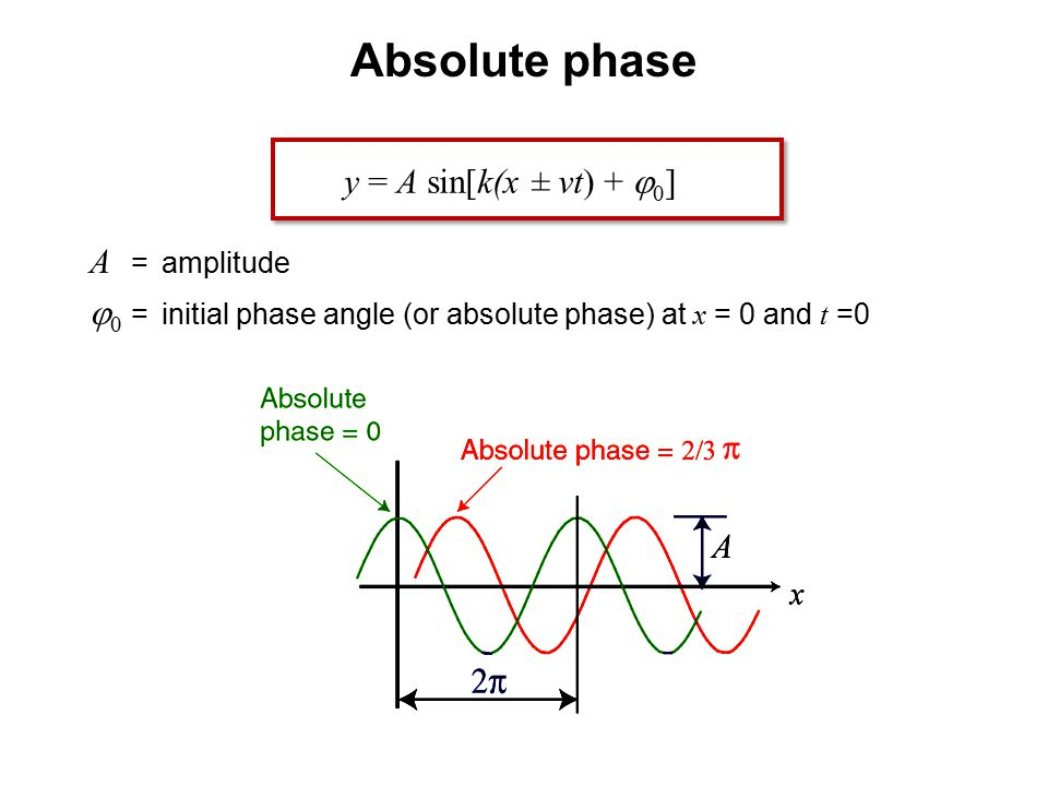 A =amplitude  0 = initial phase angle (or absolute phase) at x = 0 and t =0  Absolute phase y = A sin[k(x ± vt) +  0 ]