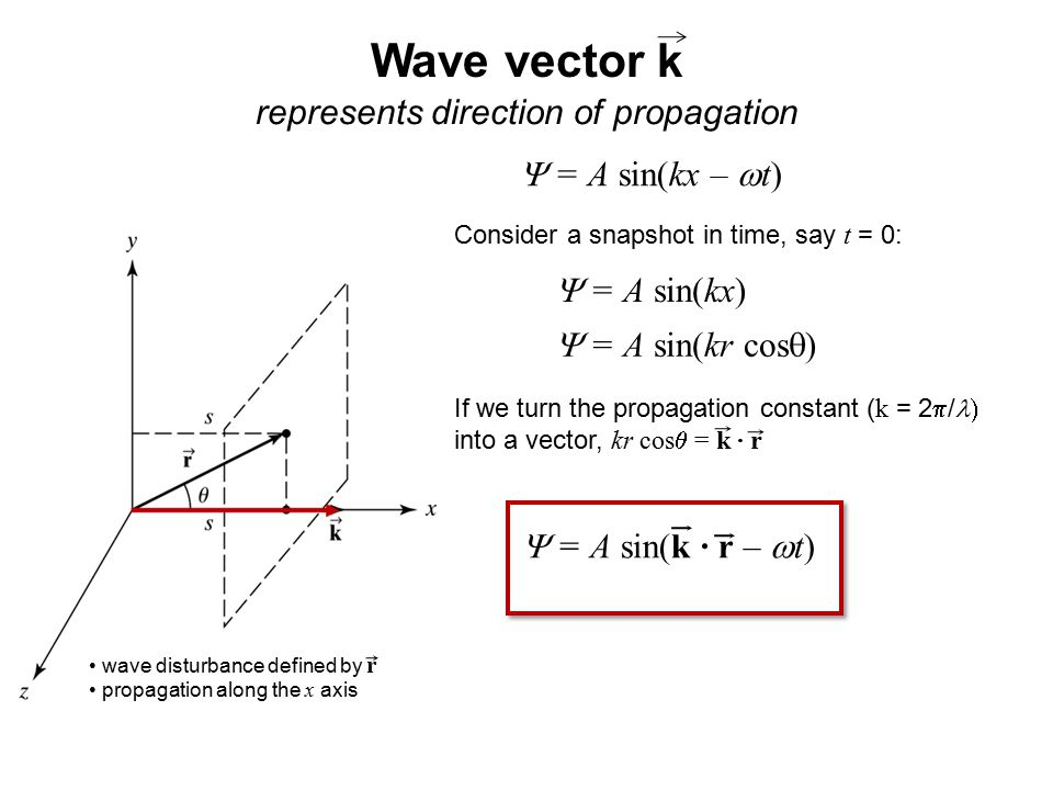 Wave vector k represents direction of propagation  = A sin(kx –  t) Consider a snapshot in time, say t = 0:  = A sin(kx)  = A sin(kr cos  ) If we