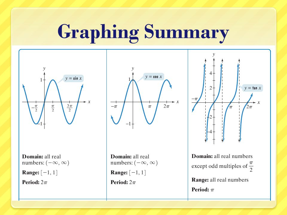 Graphing Summary