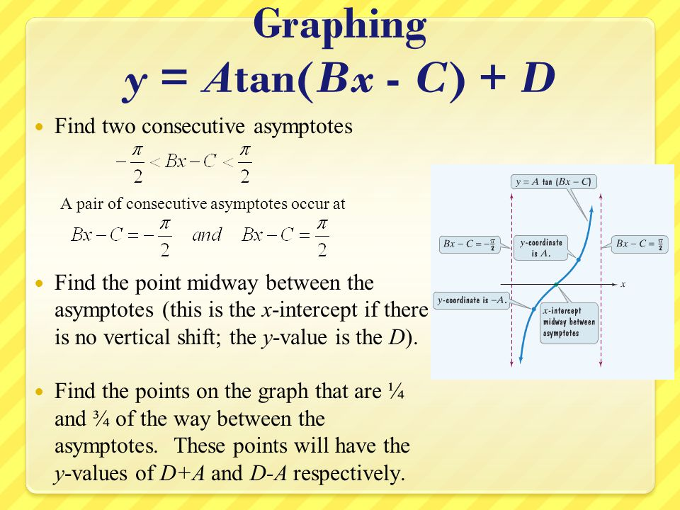 Tangent Example Graph the following equation: