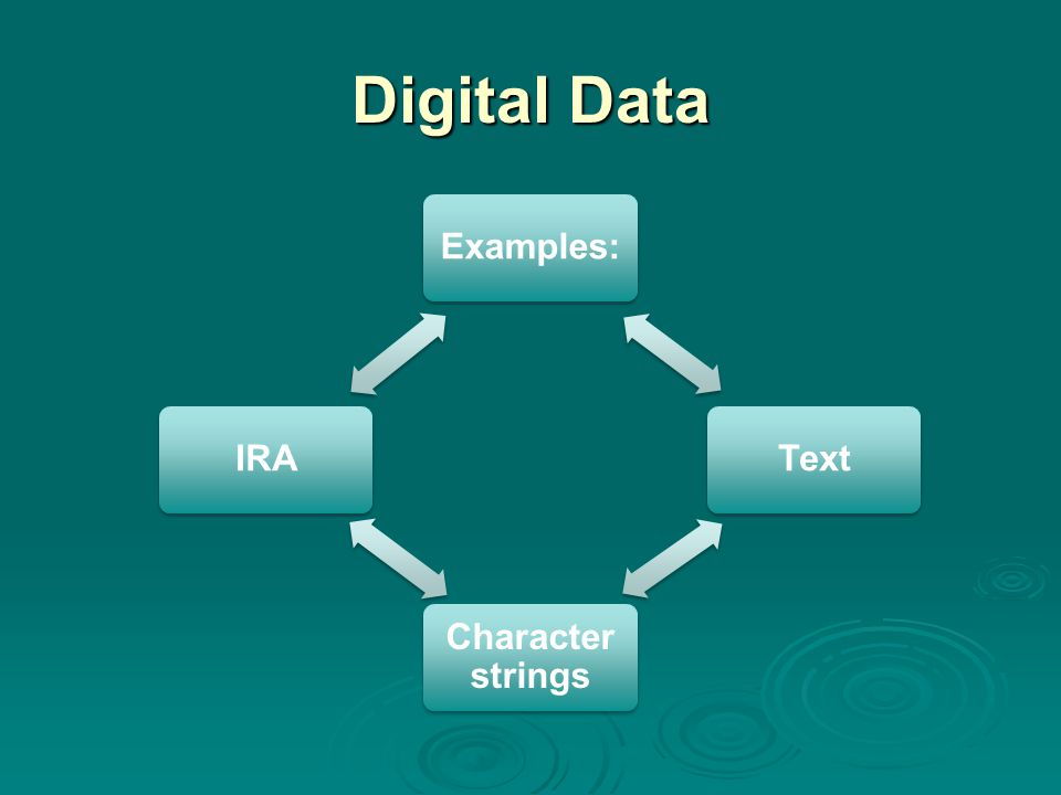 Digital Data Examples:Text Character strings IRA