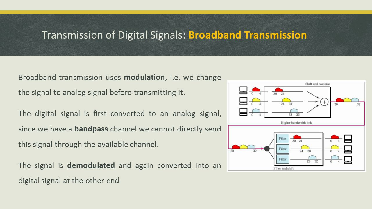 Transmission of Digital Signals: Broadband Transmission Broadband transmission uses modulation, i.e.