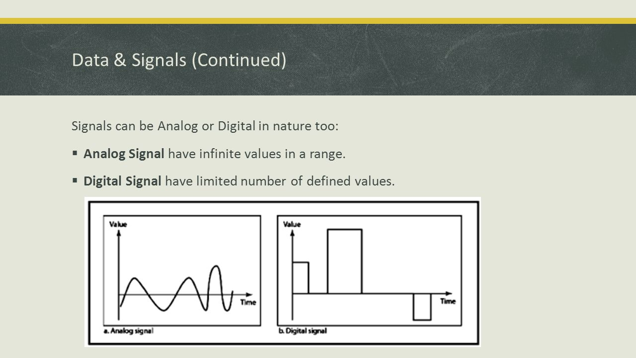 Data & Signals (Continued) Signals can be Analog or Digital in nature too:  Analog Signal have infinite values in a range.