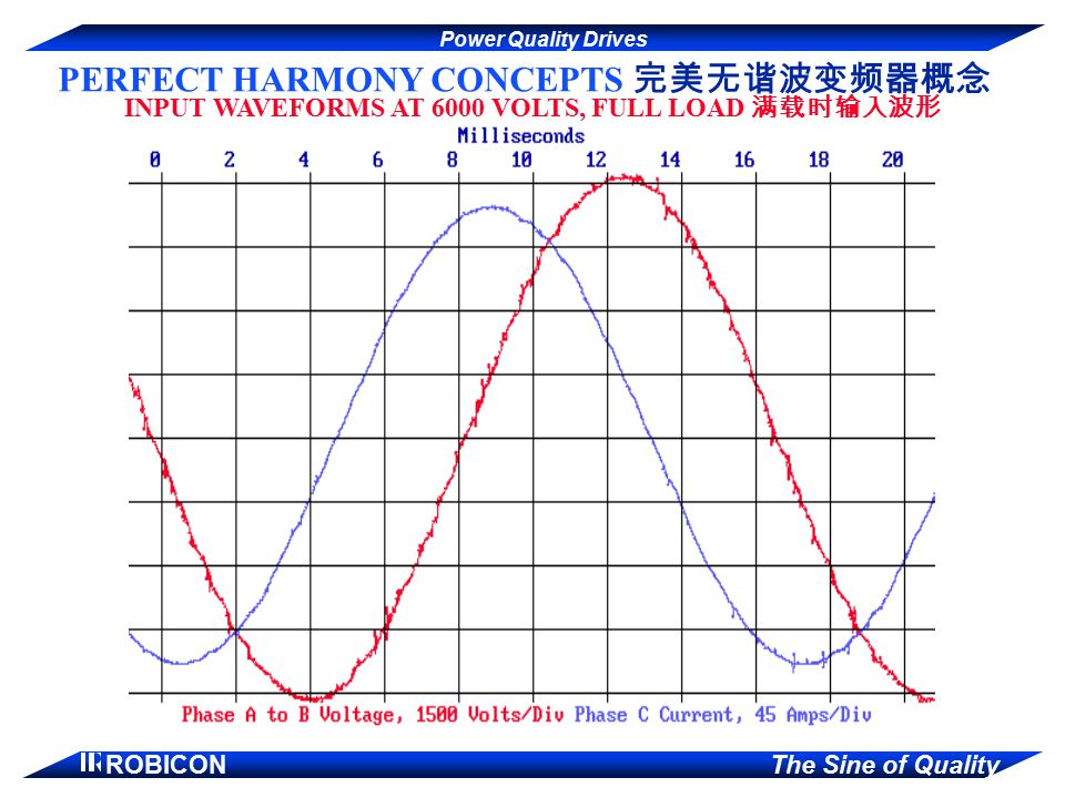 Power Quality Drives ROBICON The Sine of Quality PERFECT HARMONY CONCEPTS 完美无谐波变频器概念 INPUT WAVEFORMS AT 6000 VOLTS, FULL LOAD 满载时输入波形