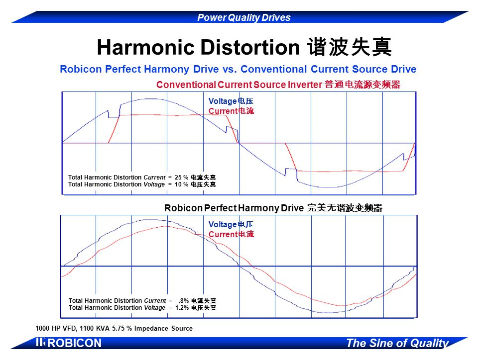 Power Quality Drives ROBICON The Sine of Quality Harmonic Distortion 谐波失真 Robicon Perfect Harmony Drive vs.