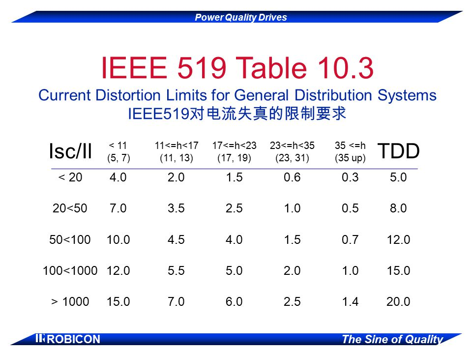 Power Quality Drives ROBICON The Sine of Quality IEEE 519 Table 10.3 Current Distortion Limits for General Distribution Systems IEEE519 对电流失真的限制要求 Isc/Il < 11 (5, 7) 11<=h<17 (11, 13) 17<=h<23 (17, 19) 23<=h<35 (23, 31) 35 <=h (35 up) TDD < 204.02.01.50.60.35.0 20<507.03.52.51.00.58.0 50<10010.04.54.01.50.712.0 100<100012.05.55.02.01.015.0 > 100015.07.06.02.51.420.0