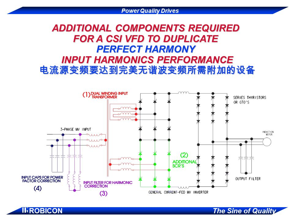 Power Quality Drives ROBICON The Sine of Quality ADDITIONAL COMPONENTS REQUIRED FOR A CSI VFD TO DUPLICATE PERFECT HARMONY INPUT HARMONICS PERFORMANCE 电流源变频要达到完美无谐波变频所需附加的设备