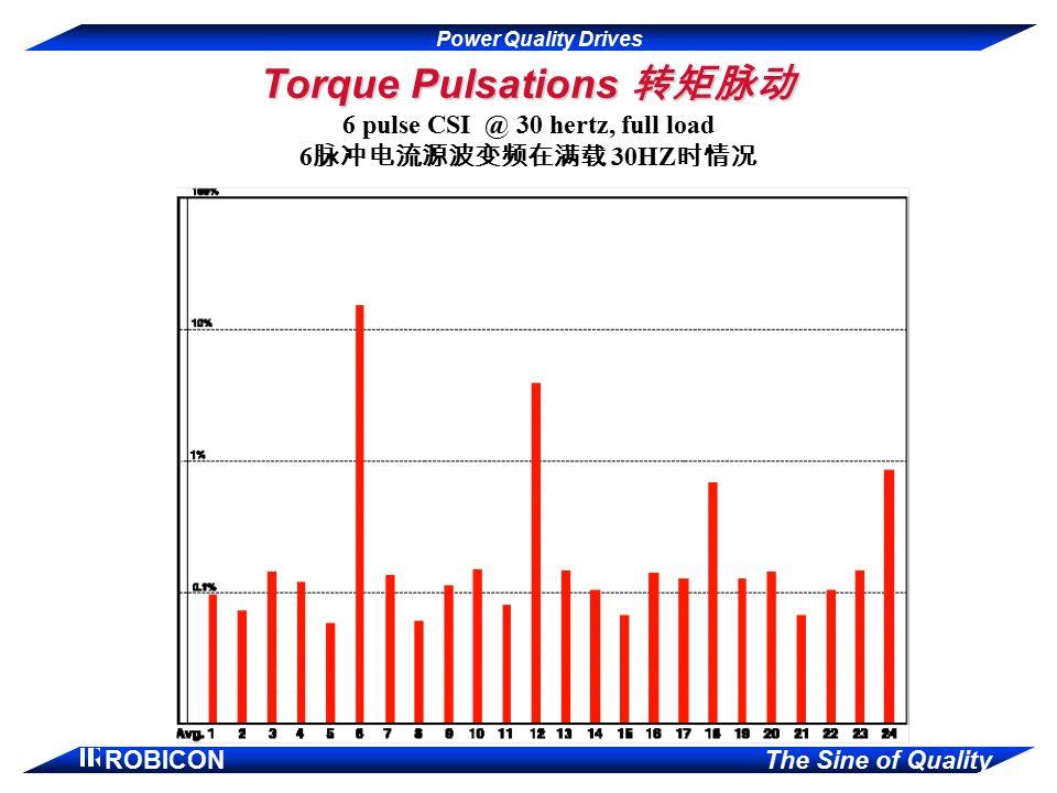 Power Quality Drives ROBICON The Sine of Quality Torque Pulsations 转矩脉动 6 pulse CSI @ 30 hertz, full load 6 脉冲电流源波变频在满载 30HZ 时情况
