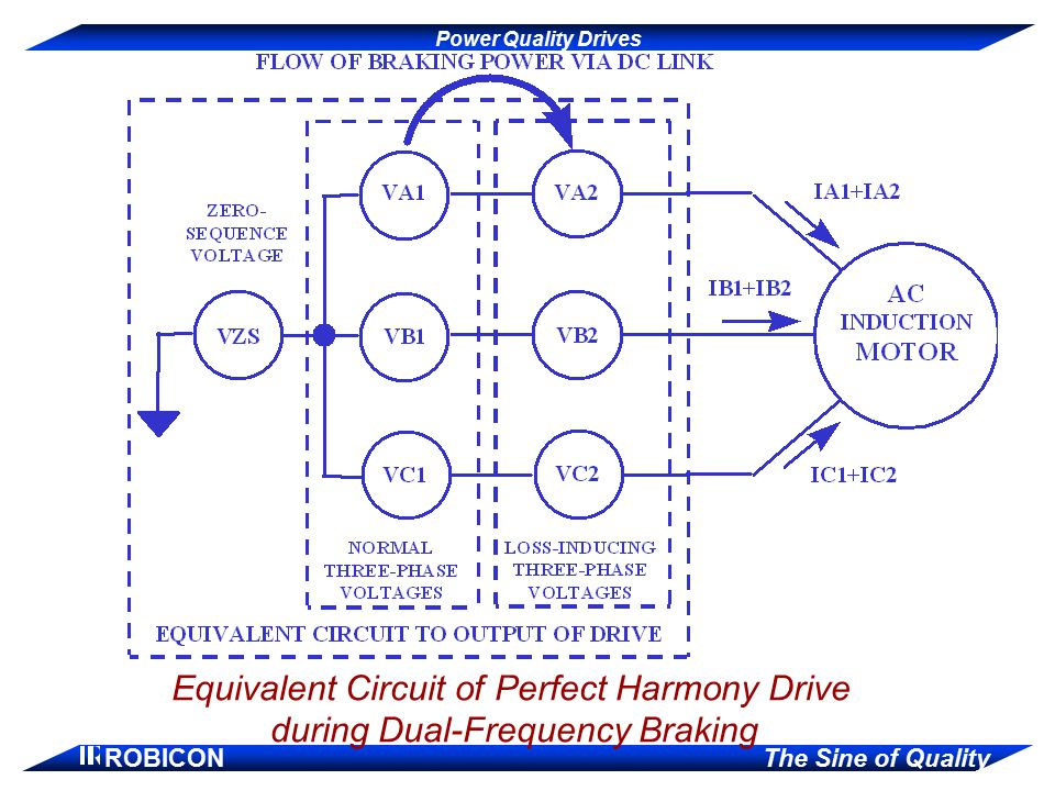 Power Quality Drives ROBICON The Sine of Quality Equivalent Circuit of Perfect Harmony Drive during Dual-Frequency Braking