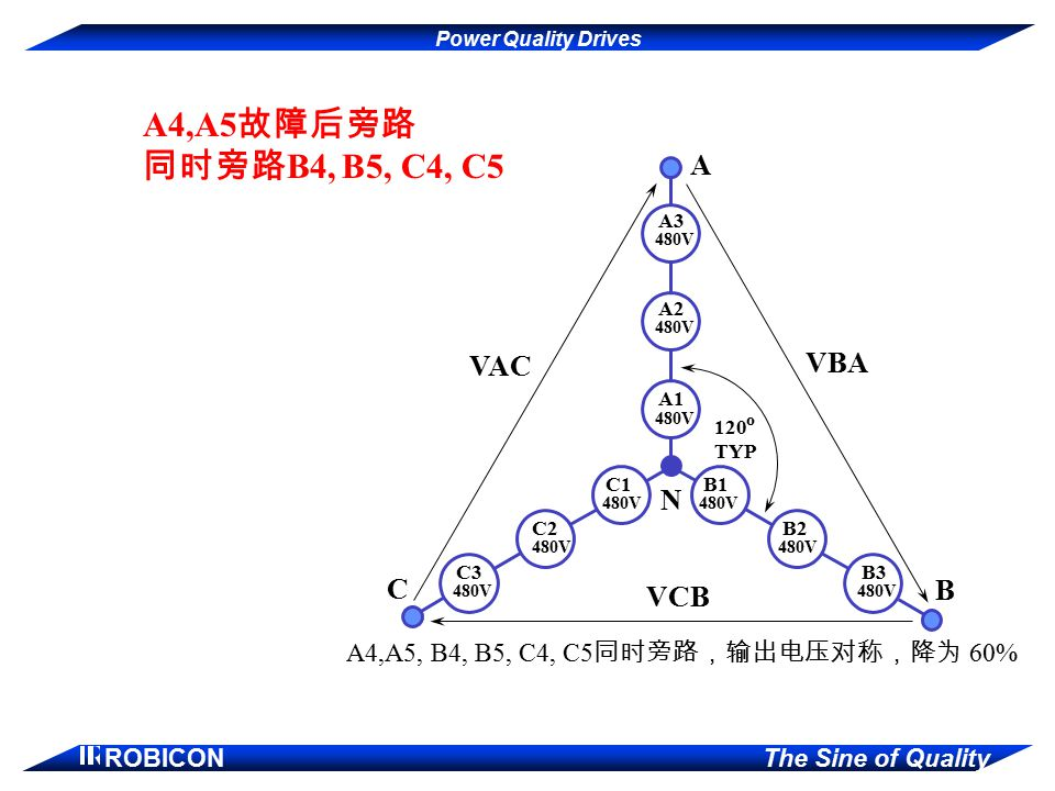 Power Quality Drives ROBICON The Sine of Quality A3 A2 A1 B1 B2 B3 C1 C2 C3 480V A4,A5, B4, B5, C4, C5 同时旁路,输出电压对称,降为 60% VAC VBA VCB A B C 120 TYP N