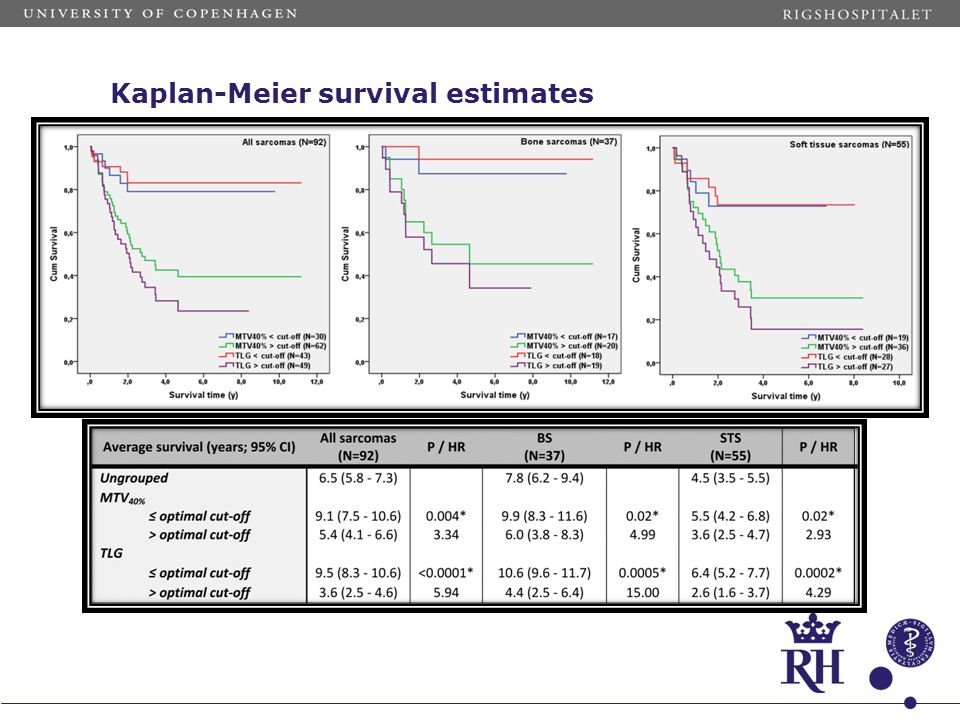 Kaplan-Meier survival estimates