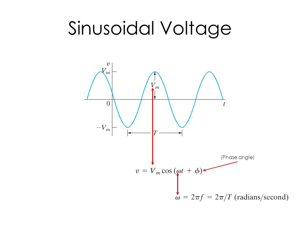 Sinusoidal Voltage (Phase angle)