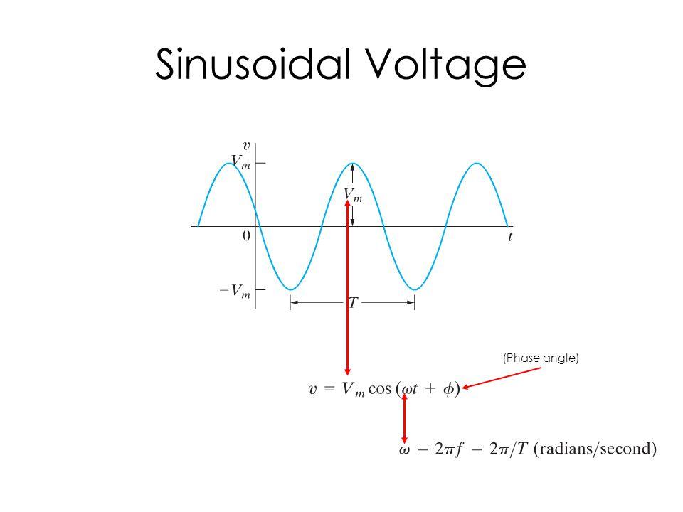 Sinusoidal Voltage (Phase angle)