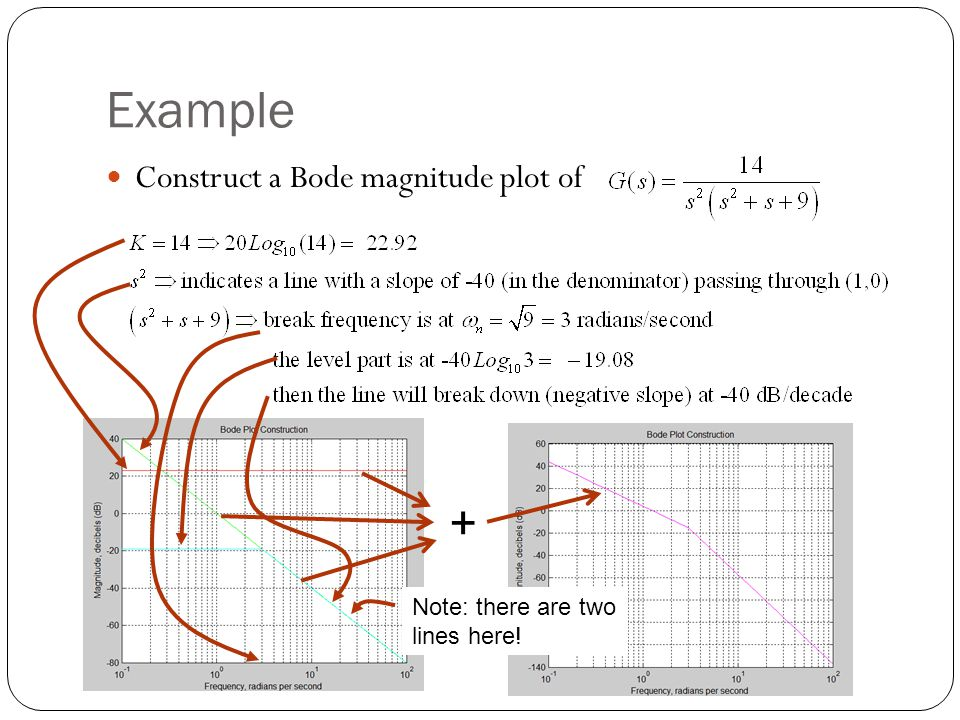Example Construct a Bode magnitude plot of Note: there are two lines here! +