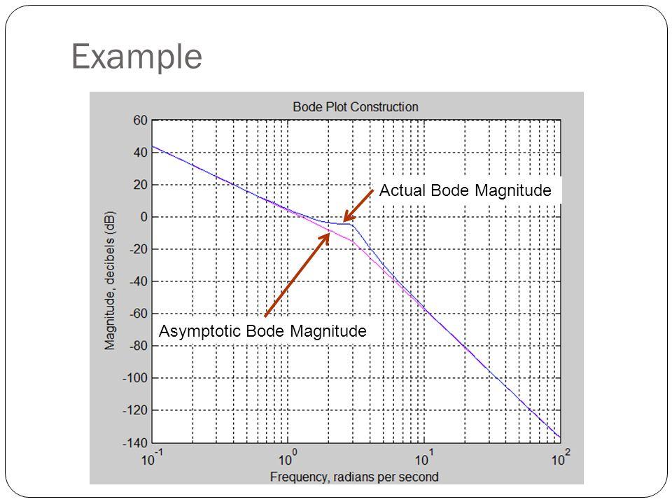 Example Asymptotic Bode Magnitude Actual Bode Magnitude