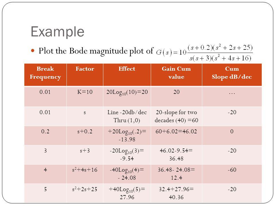 Example Plot the Bode magnitude plot of Break Frequency FactorEffectGain Cum value Cum Slope dB/dec 0.01K=1020Log 10 (10)=2020… 0.01sLine -20db/dec Th