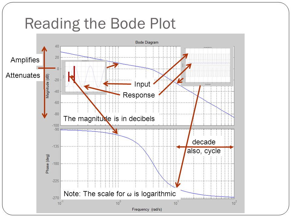 Example Assume we have the transfer function To compute the magnitude part of the Bode plot +