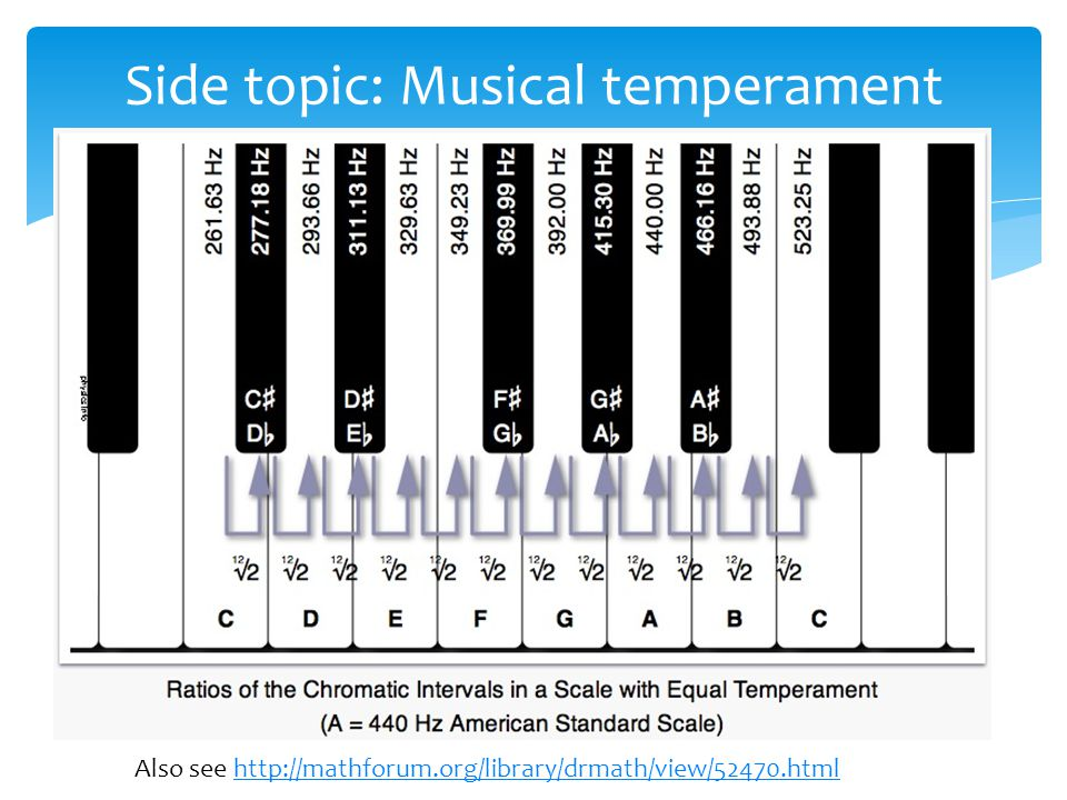 Also see http://mathforum.org/library/drmath/view/52470.htmlhttp://mathforum.org/library/drmath/view/52470.html Side topic: Musical temperament