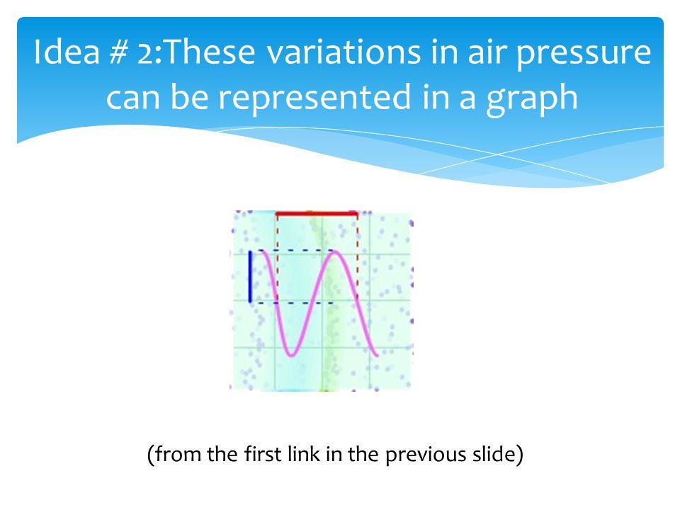 A sinusoidal wave is a wave shaped like a sine wave or cosine wave, i.e.