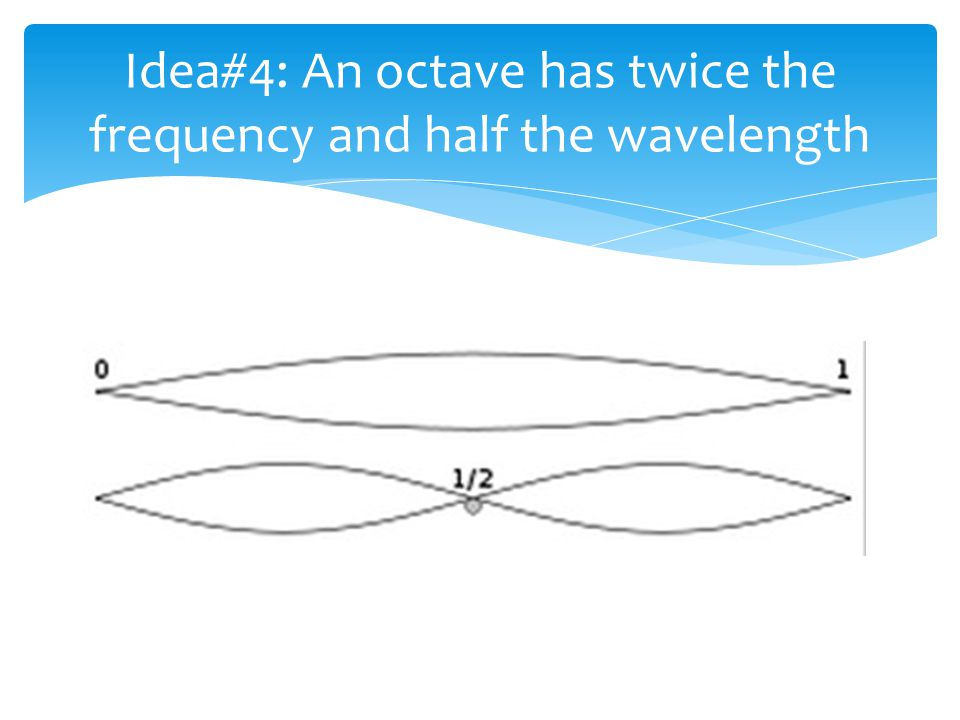 Idea#4: An octave has twice the frequency and half the wavelength