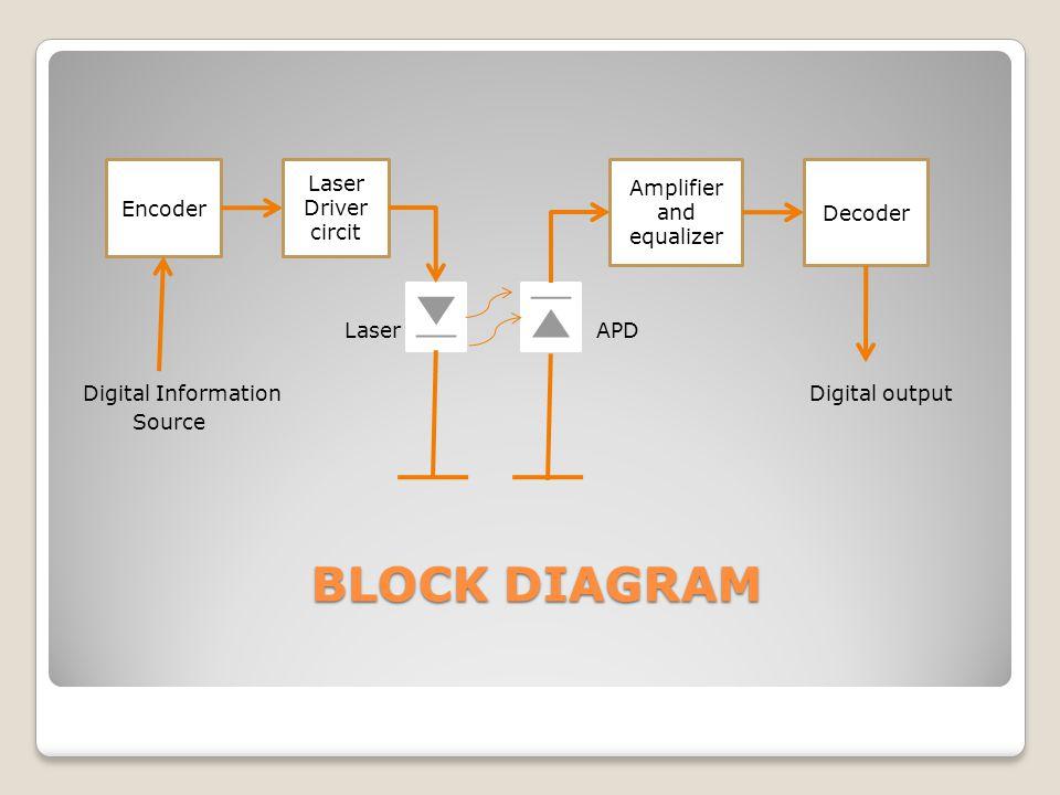 BLOCK DIAGRAM BLOCK DIAGRAM Laser APD Digital Information Digital output Source Encoder Laser Driver circit Amplifier and equalizer Decoder