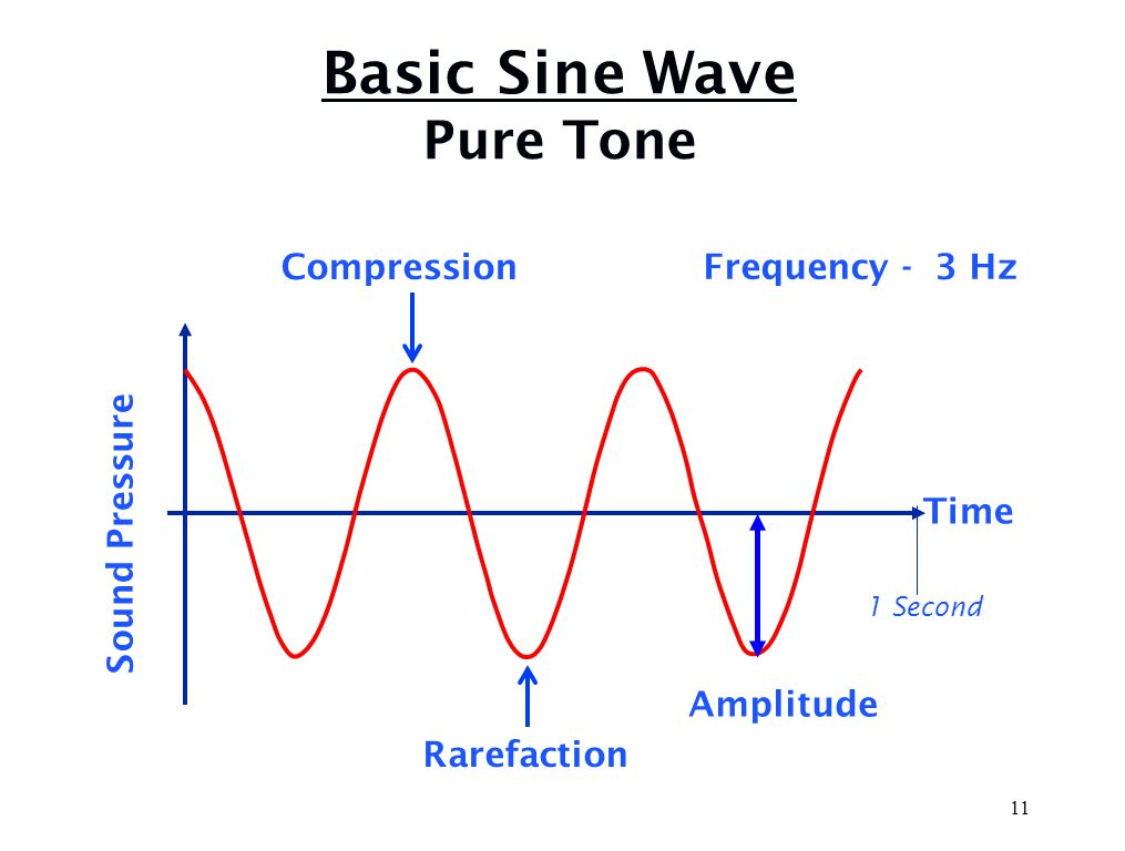 Sound Wave Movement Sound waves move out in ALL directions from a vibrating object Speed of sound increases with density of the Air 1,100 ft/sec medium Water 4,500 ft/sec Steel 15,000 ft/sec 10