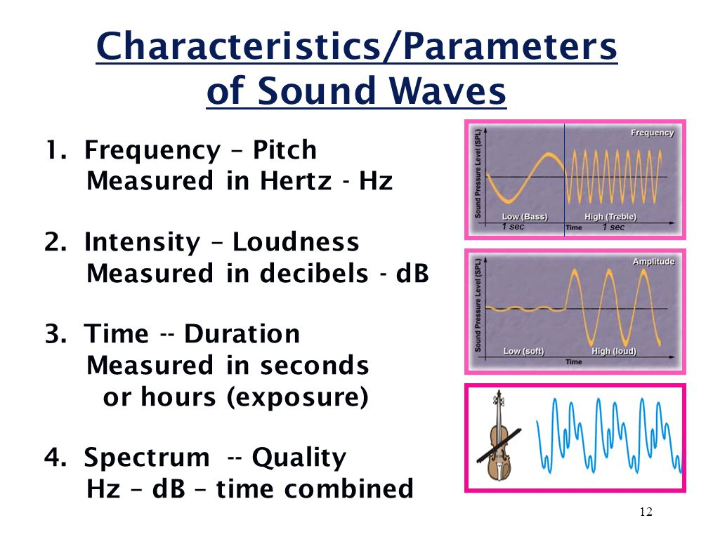 Basic Sine Wave Pure Tone Sound Pressure Time Frequency - 3 Hz Amplitude 1 Second Compression Rarefaction 11