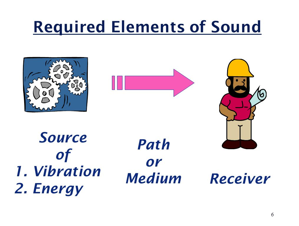 Required Elements of Sound Path or Medium Receiver 6 Source of 1. Vibration 2. Energy