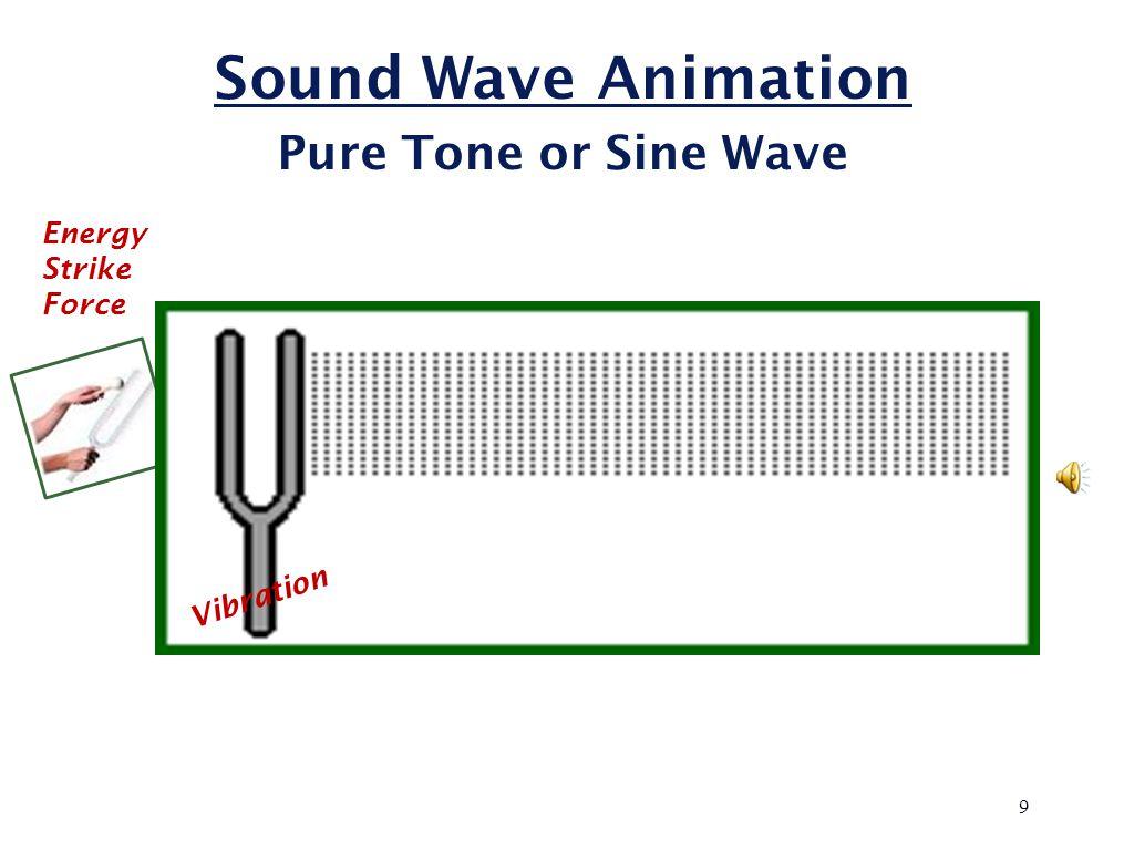 Sound Pressure LevelSPL 20,000,000 2,000,000,000 20 200 2,000 20,000 200,000 2,000,000 200,000,000 Sound Pressure (micro pascals mPa ) HEARING THRESHOLD QUIET ROOM WHISPER CONVERSATION VACUUM CLEANER HAMMER DRILL CHAIN SAW GUN BLAST JET ENGINE 0-7 * 20 40 60 80 100 120 140 160 Sound Pressure Level (decibels dB SPL) PAIN * at 1000 Hz 19