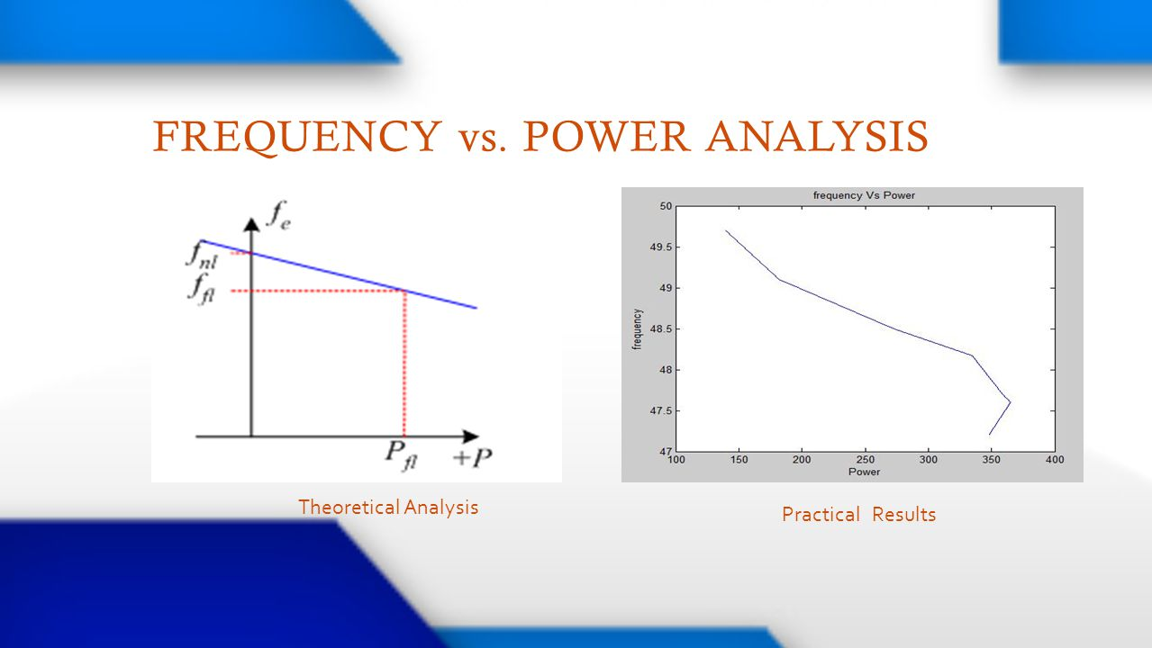 FREQUENCY vs. POWER ANALYSIS Theoretical Analysis Practical Results