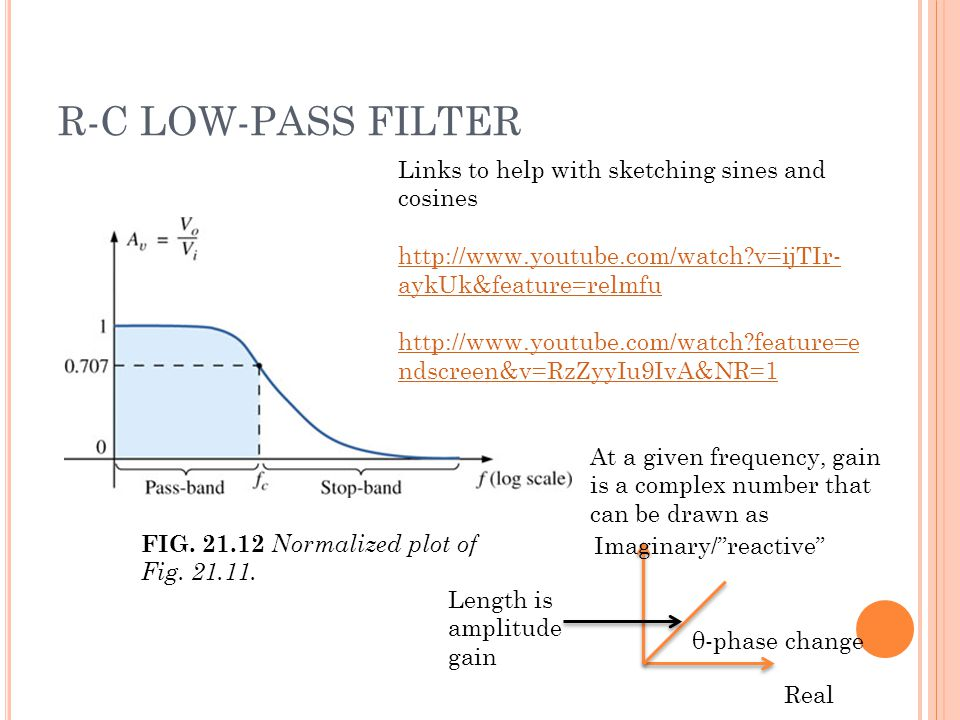 R-C LOW-PASS FILTER FIG. 21.12 Normalized plot of Fig.
