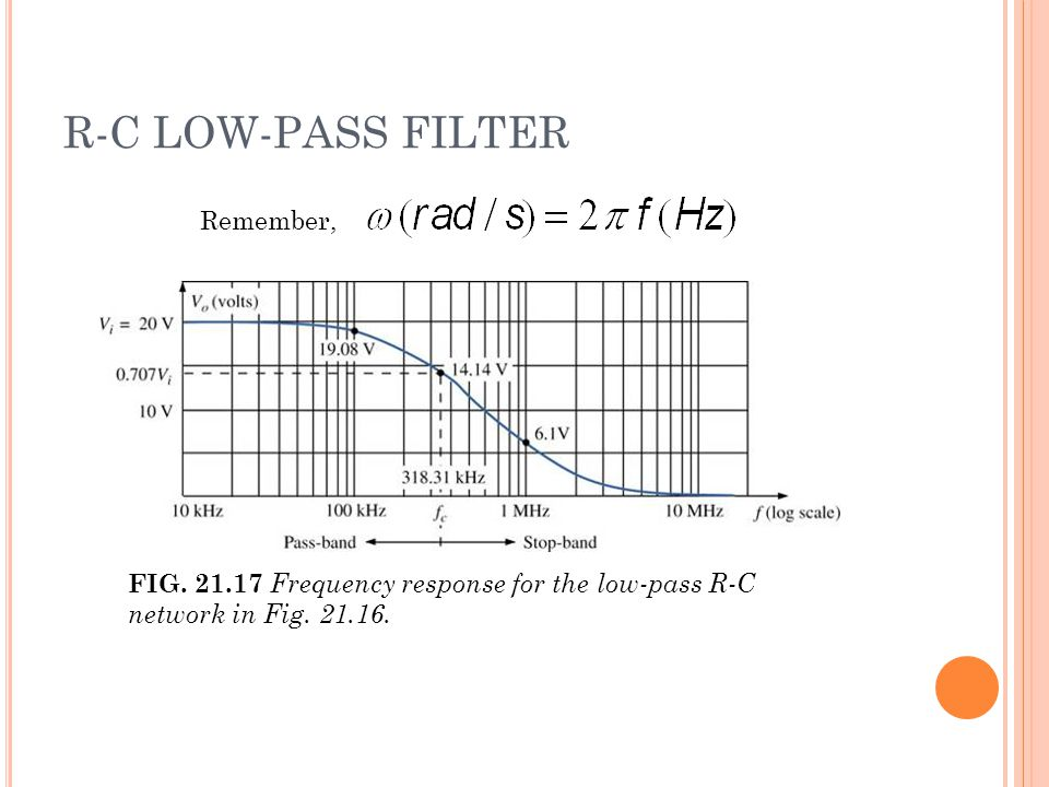 R-C LOW-PASS FILTER FIG. 21.17 Frequency response for the low-pass R-C network in Fig.