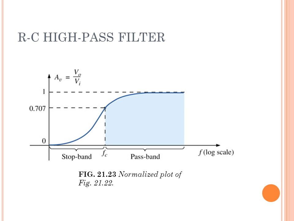R-C HIGH-PASS FILTER FIG. 21.23 Normalized plot of Fig. 21.22.