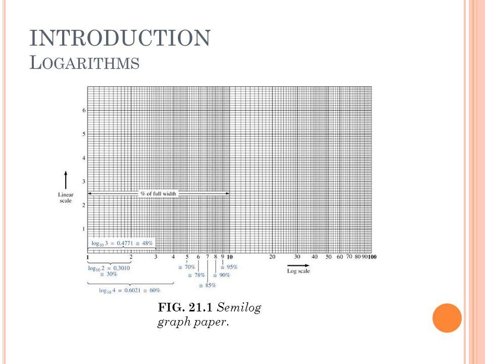 INTRODUCTION L OGARITHMS FIG. 21.1 Semilog graph paper.
