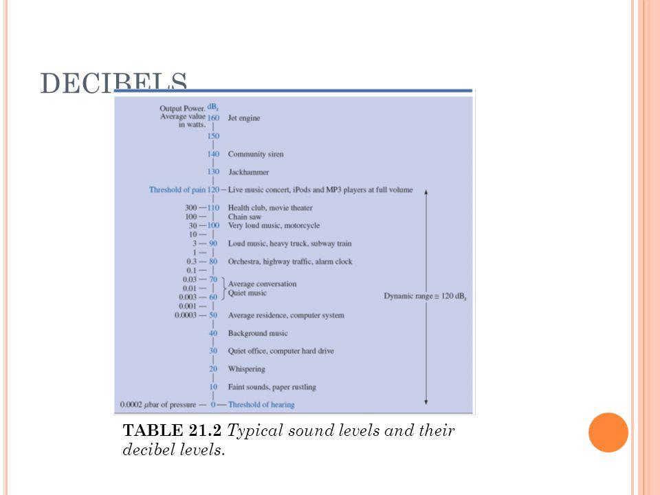 DECIBELS TABLE 21.2 Typical sound levels and their decibel levels.