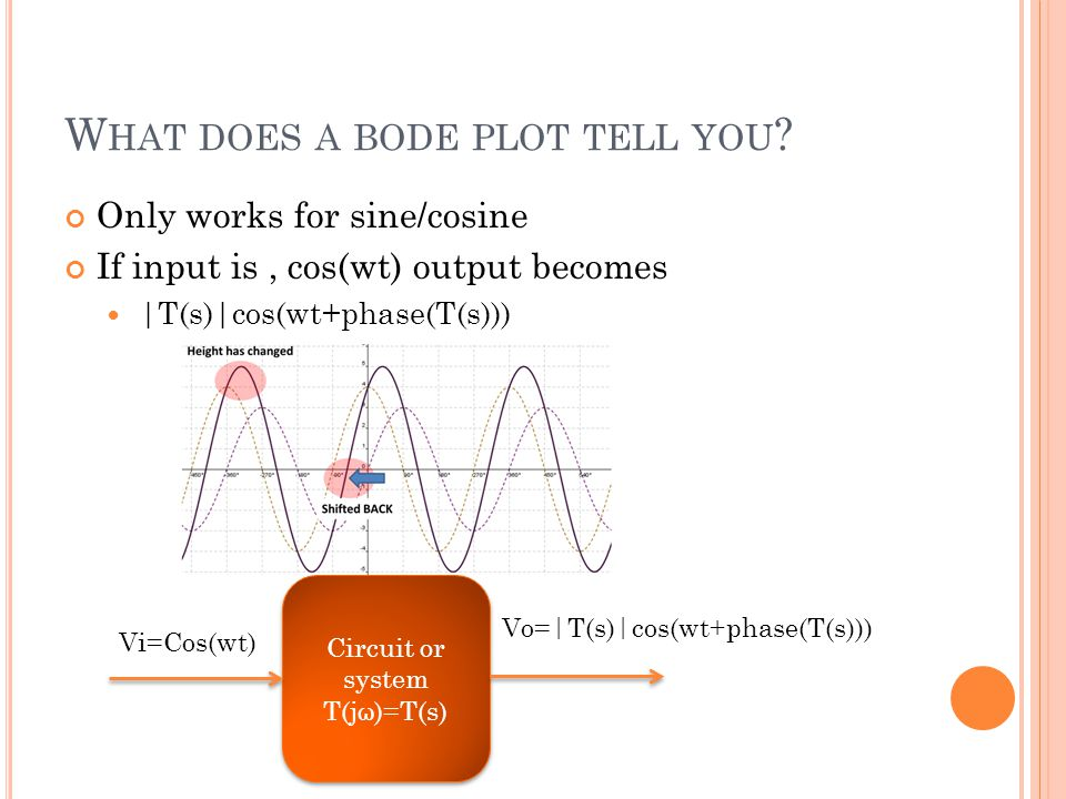 W HAT DOES A BODE PLOT TELL YOU .