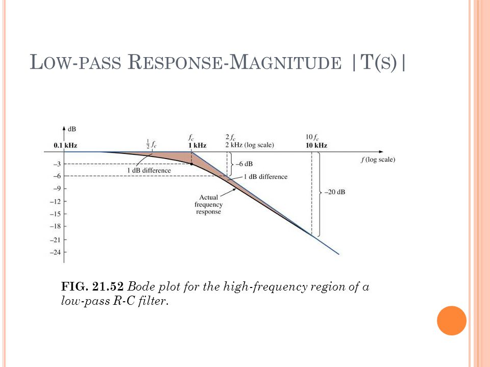 L OW - PASS R ESPONSE -M AGNITUDE |T( S )| FIG.